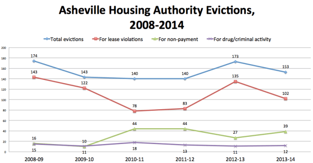 Asheville Housing Authority Evictions