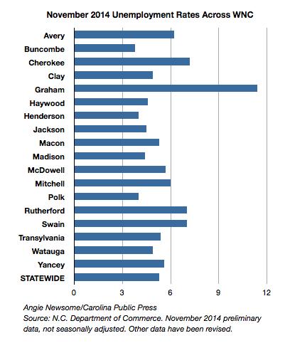November 2014 unemployment