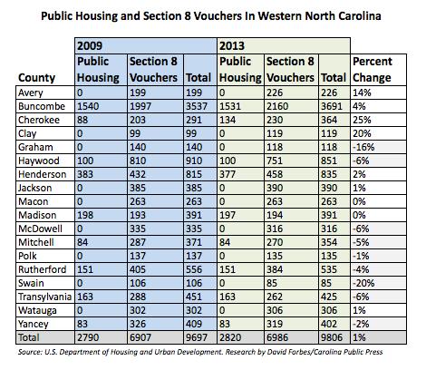 Public Housing across WNC