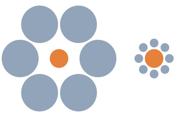 Die Relativität von Größen: Die beiden orangefarbenen Kreise sind gleich groß. Glaubst du nicht? Miss es mit einem Lineal nach! Dass sich in ihrer Umgebung aber jeweils größere oder kleinere Kreise befinden, lässt den einen kleiner und den anderen größer erscheinen.