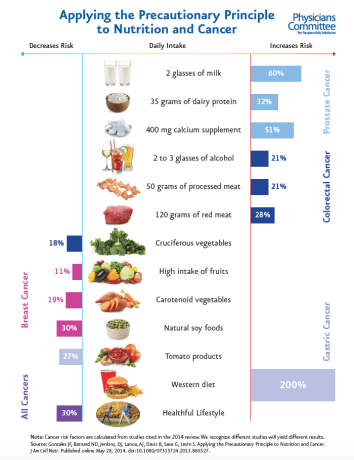 Dietary-guidelines-for-cancer-prevention