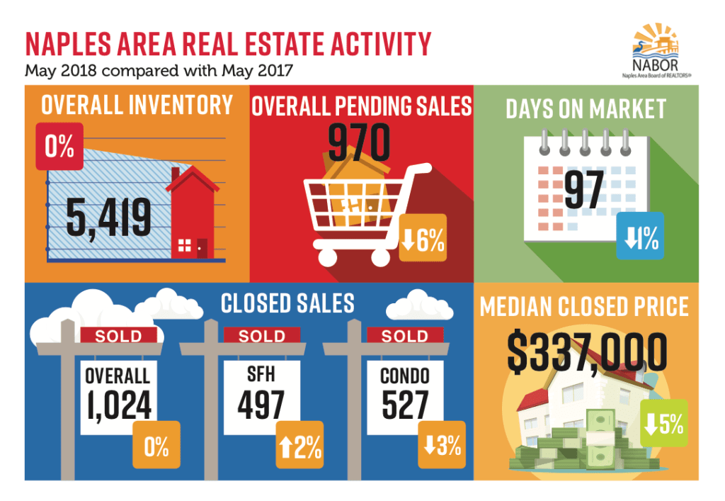 May 2018 Infographic NABOR