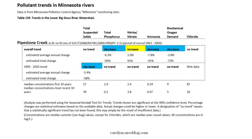 pipestone creek water quality improvement