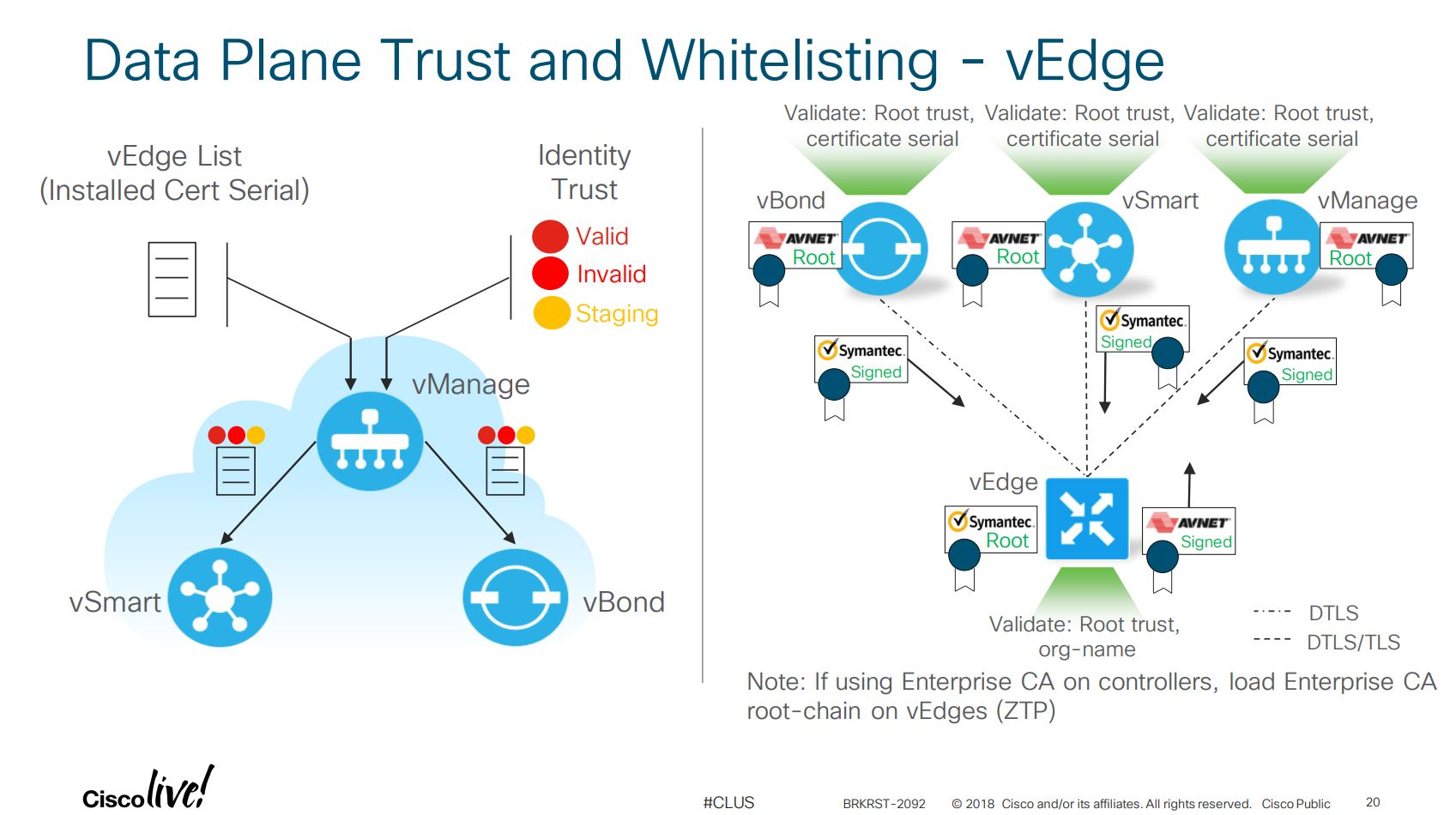 SD-WAN Deep Dive: Cisco vManage | Carpe DMVPN