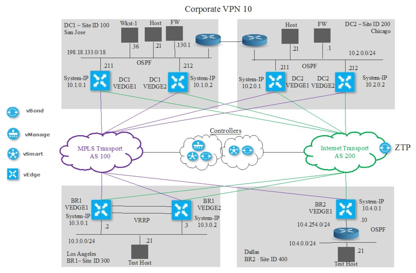 Getting Started with dCloud - Prelude to SD-WAN Deep Dive | Carpe DMVPN