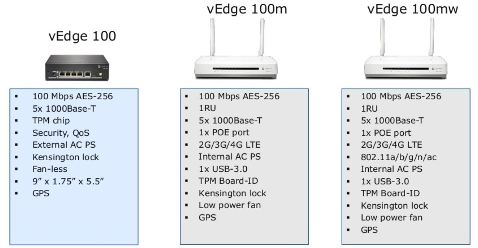 SD-WAN Deep Dive: WAN Edge Routers | Carpe DMVPN