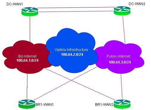 Understanding Tlocs With Cisco Sd Wan Carpe Dmvpn