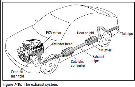 6 car exhaust parts explained with