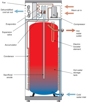 Gas Hot Water Heater Parts Diagram | Automotive Parts