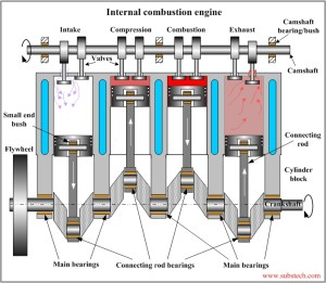 Diagram Of An Internal Combustion Engine | Automotive