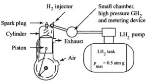 Diagram Of Internal Combustion Engine | Automotive Parts