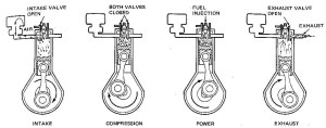 2 Stroke Diesel Engine Diagram | Automotive Parts Diagram