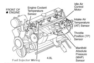 2000 Jeep Cherokee Engine Diagram | Automotive Parts