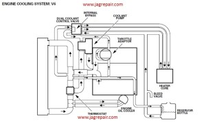 Jaguar S Type Engine Diagram | Automotive Parts Diagram Images