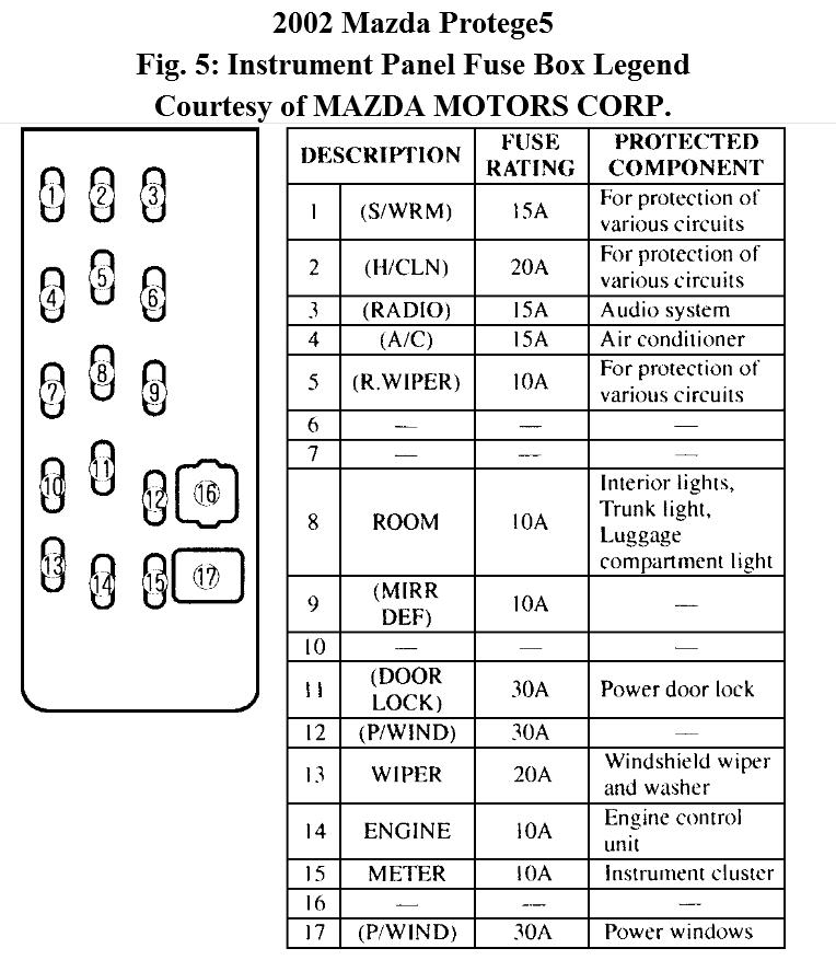 where i fount the lither fuse on my mazda protege5 2002 pertaining to 2002 mazda protege5 engine diagram?resize=665%2C763&ssl=1 2003 mitsubishi galant stereo wiring diagram the best wiring 3 Phase Motor Wiring Diagrams at soozxer.org