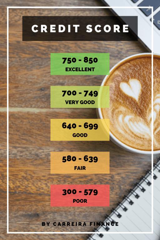 The Credit Score Scale - Carreira Finance Coaching