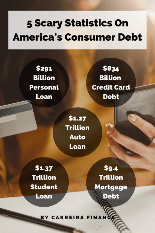 5 Scary Statistics On America's Consumer Debt Financial Coach Carreira Finance