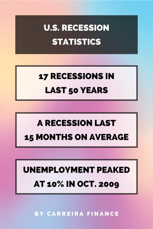 U.S. Recession Statistics - Carreira Finance Coaching