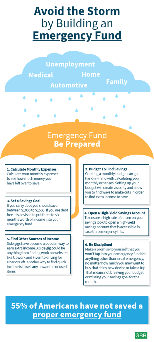 Avoid the storm by building an emergency fund - GBR - Carreira Finance