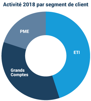 répartition clients 2018
