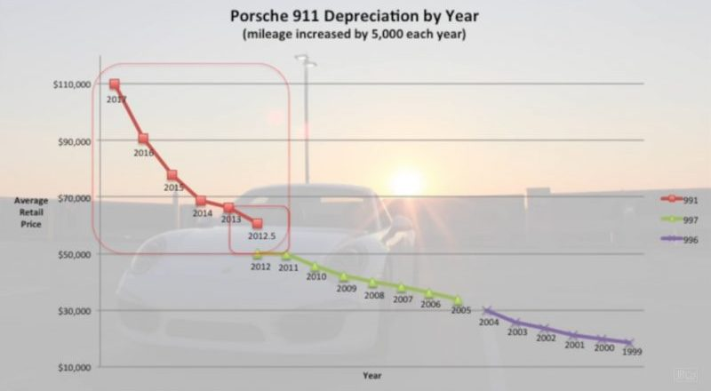 Making Vehicle Depreciation Work for You