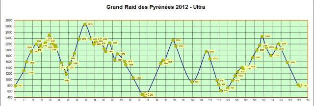 Grand Raid Pyrenees 2012 Profile