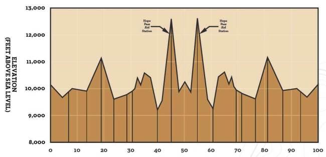 Leadville 100 Millas 2012 perfil de carrera completo