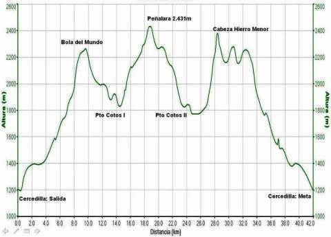 Perfil Maratón Alpino Madrileño 2012