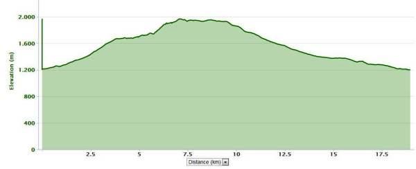 Rutas sierra madrid circuito senda herreros ascenso por GR10 descenso por camino calvario 19k D+835m Perfil.