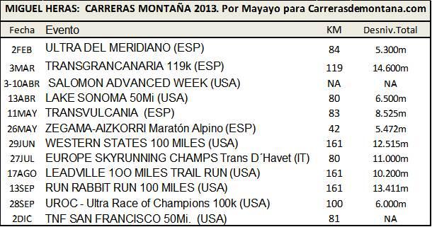 Miguel Heras Calendario Carreras Montaña 2013 en detalle.