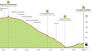 Transvulcania 2013: Tramo icónico de la carrera, el descenso a Tazacorte.