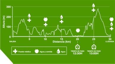 Kosta Trail 2013 perfil