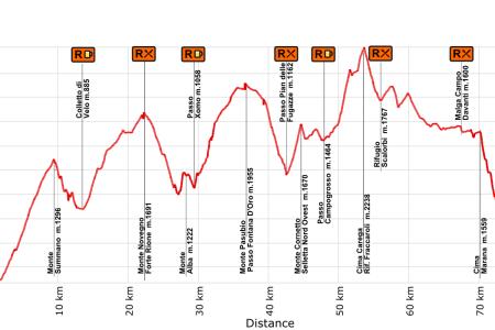 Carreras Montaña 2013  Trans D´Havet perfil de carrera