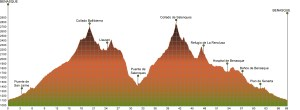 Gran Trail Aneto perfil Vuelta Aneto 2013