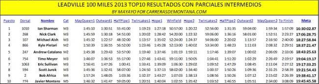 Leadville 100 Miles 2013 Resultados Top10 con parciales por Mayayo