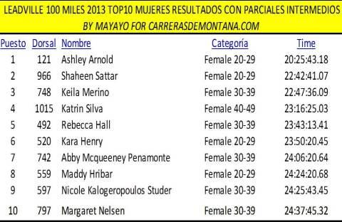 Leadville 100 Miles 2013 Resultados Top10 mujeres  por Mayayo