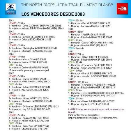 UTMB 2003-2012 Palmarés histórico previo