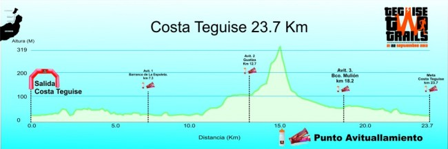 Teguise Two Trails perfil carrera costa-teguise-1024x343