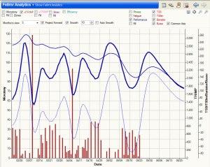 entrenamiento de trail Imagen-20-Daily-Mile-Plugin-Grafico-de-la-carga-de-entrenamiento-TRIMP-y-monotonia