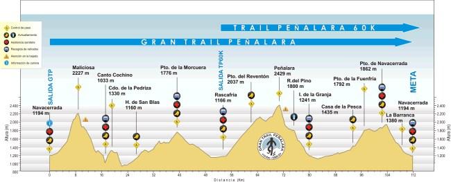 Gran trail Peñalara 110k. Perfil de carrera.