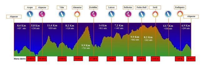 Ultra Trail Guara Somontano 2014. Perfil de carrera 102k/D+6050m
