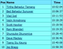 ultra trail world tour 2014 top10 vibram hong kong