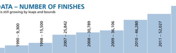 Ultrarunning USA 2013: Número de metas cruzadas en ultrafondo.