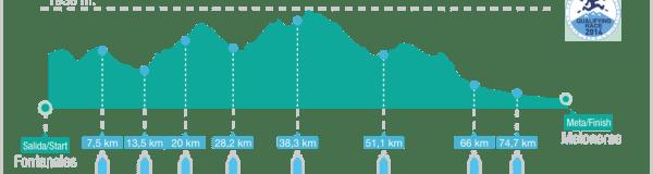 Transgrancanaria Advanced 82k en Spain Ultra cup perfil de carrera