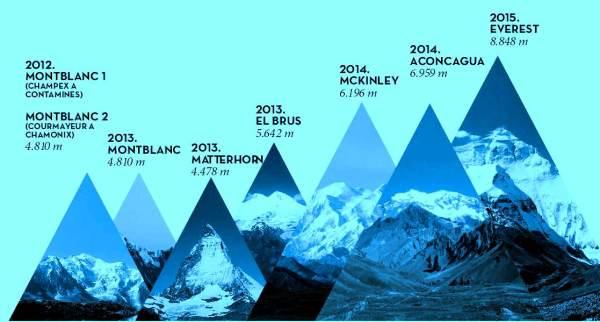 Kilian Jornet: PLan general de partida del proyecto Summits of My Life (en desarrollo)