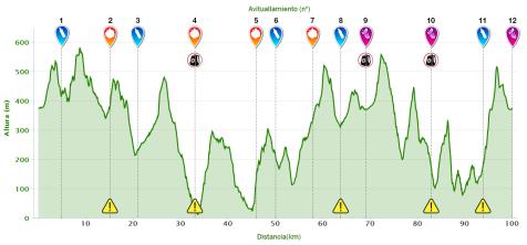Ultra trail barcelona 2014 perfil de carrera 100km