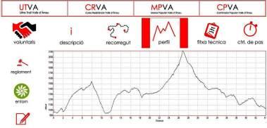 Cursa resistencia Valls de Aneu 2014 (44k/D+2550m) Perfil de carrera.