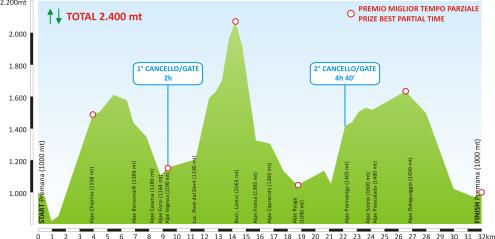 Giir di Mont 2014 perfil carrera
