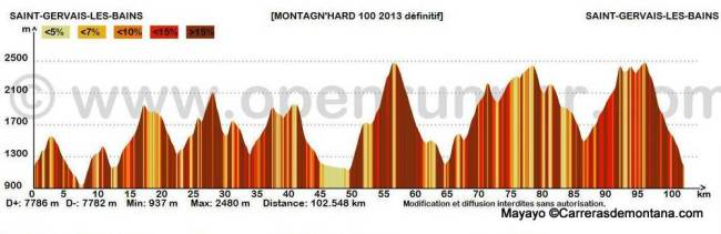 Montagn´Hard 100k 2014. Perfil de ultra trail alpina de alta montaña.