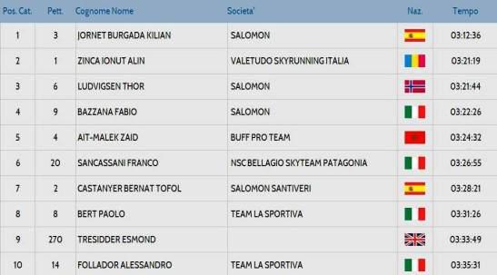 Resultados Giir di Mont 2014 top10